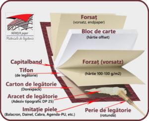 materiale-de-legatorie-carte-maria-paper